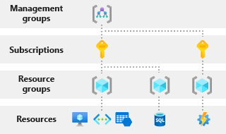 Azure subscription vs resource group