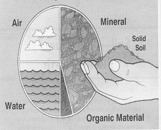 Gambar Perbandingan volumetrik dari komposisi tanah