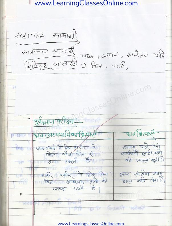 bhojan ka vibhajan lesson plan