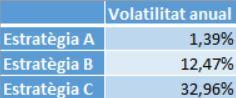 volatilitat estratègies d'inversió