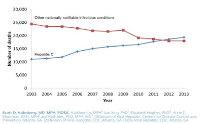 Chart showing Hepatitis C infection rates rising, as other infectious disease rates declining.