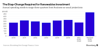The Step-Change Required for Renewable Investemrnt (Credit: Bloomberg) Click to Enlarge.