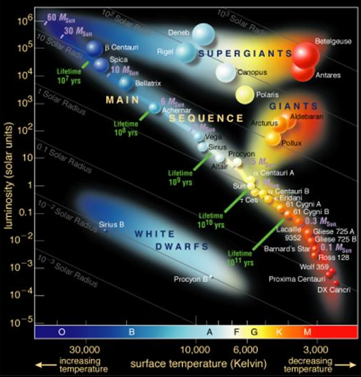 astro did you know hertzsprung russell diagram. Black Bedroom Furniture Sets. Home Design Ideas