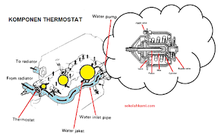 komponen thermostat