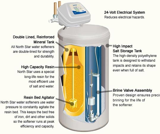 The Water Softener Blog How Water Softeners Work