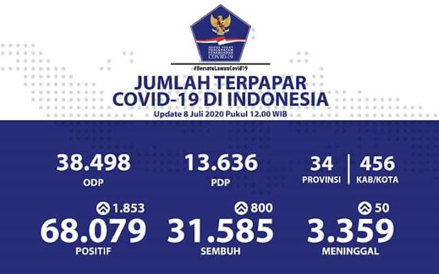 Melonjak! Update Covid-19 di Indonesia, 8 Juli: 68.079 Positif, 31.585 Sembuh dan 3.359 Meninggal