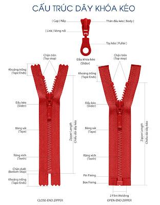Kiến thức về dây khóa kéo