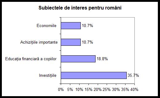 Banii si cuplul fricile romanilor