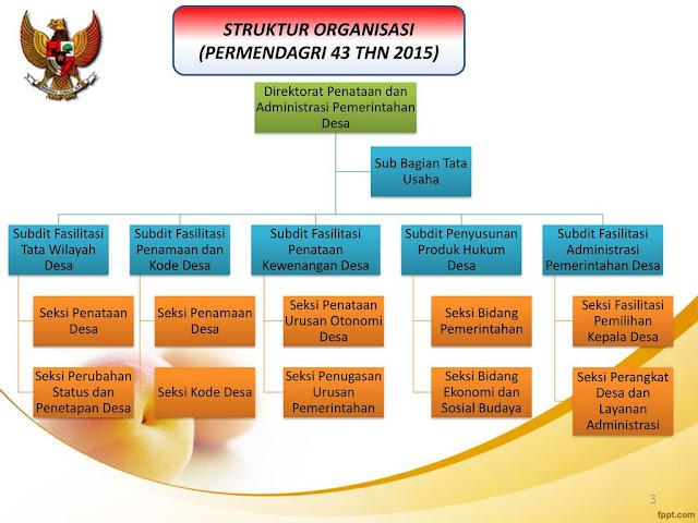 Tugas dan Struktur Organisasi Kemendagri