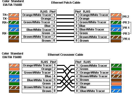 Rj45 Wiring Diagram Cat6 Dsc Pc1550 It Computer Hardware Networking Tricks: Universal Straight And Cross Color Coding For Cat5 Cat 6