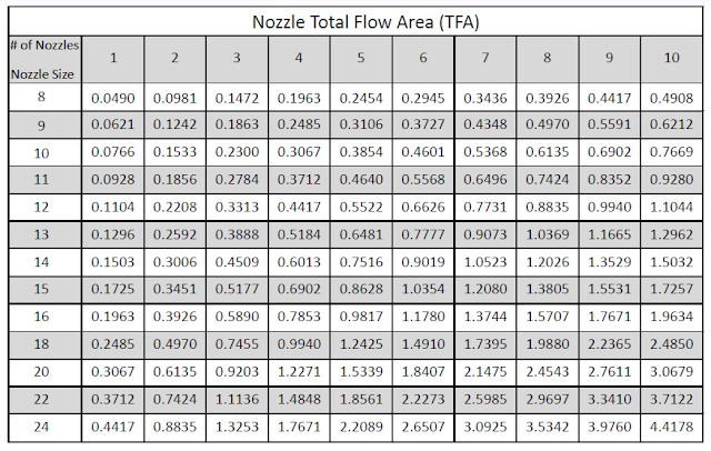 Nozzles Total Flow Area (TFA) Chart and calculation definition