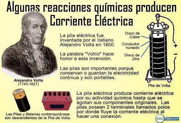 ciencias, naturales, naturaleza, electricidad, fisica, quimica, electronica, comunicaciones, thales de mileto, faraday, volta, culomb, tesla, alterna, directa, continua, iluminacion, energia, tecnologia
