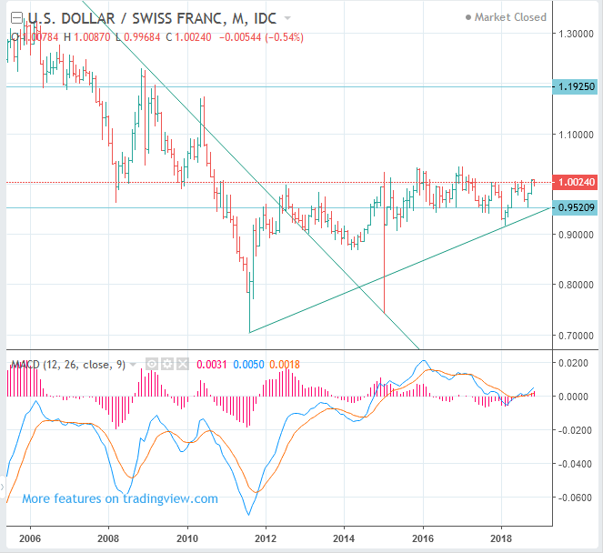 Swiss Franc (USDCHF, USD to CHF) Price Long Term Forecast: BUY