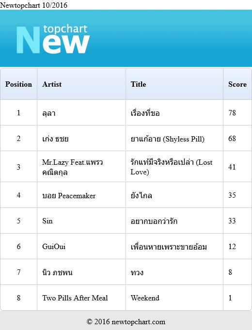 Download [Mp3]-[Chart] 2016-10-newtopchart รวมเพลงไทยเพราะๆ ประจำเดือน ตุลาคม 2559 4shared By Pleng-mun.com