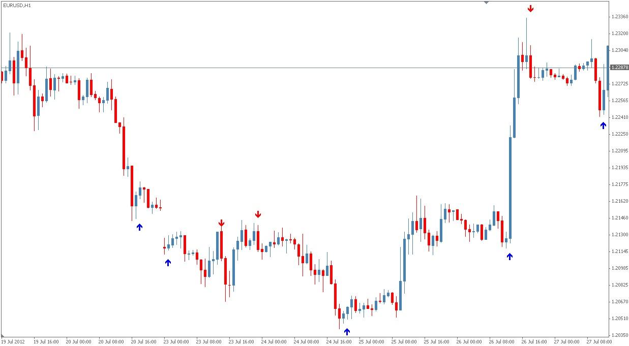 Forex dynamic range indicator