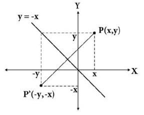 Pencerminan Terhadap Garis y  = -x