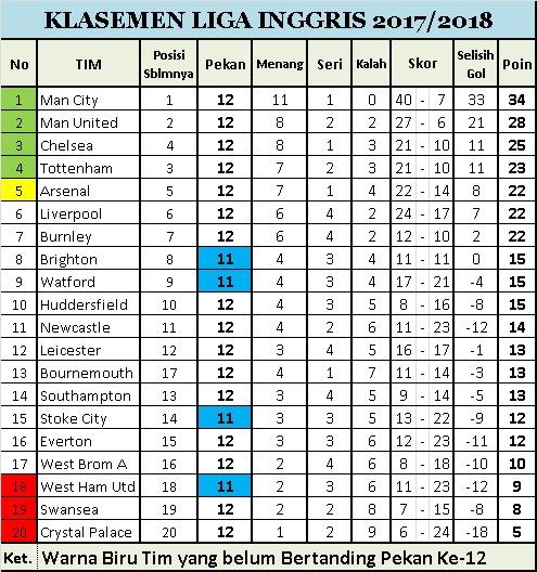 Klasemen Sementara Pekan Ke-12 Liga Inggris