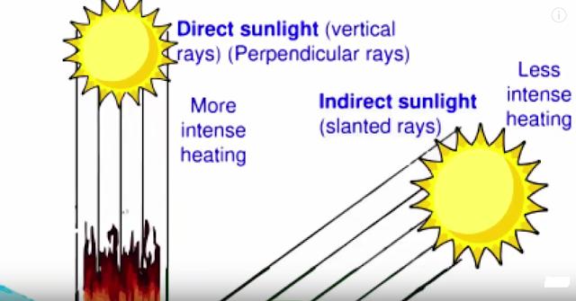 angle of sun rays