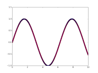 Fun with R, Octave, Python etc.