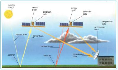 Pengertian dan Komponen-Komponen dalam Sistem Penginderaan Jauh atau Remote Sensing