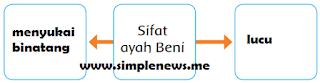 dua sifat ayah Beni www.simplenews.me