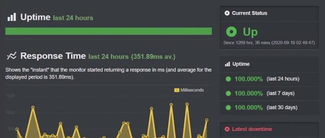 uptime performance test of hostinger