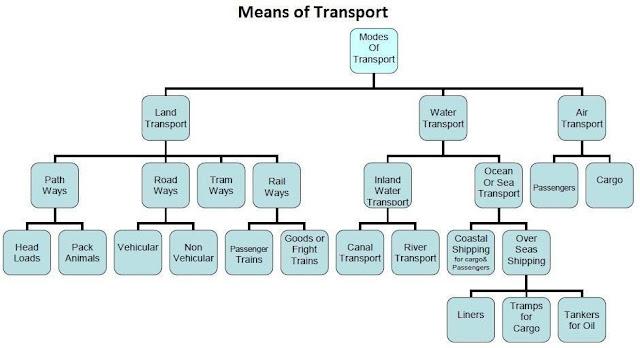 Modes of Transportation - Transportation Engineering