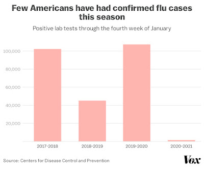 Few Americans have confirmed few cases in 2020-21