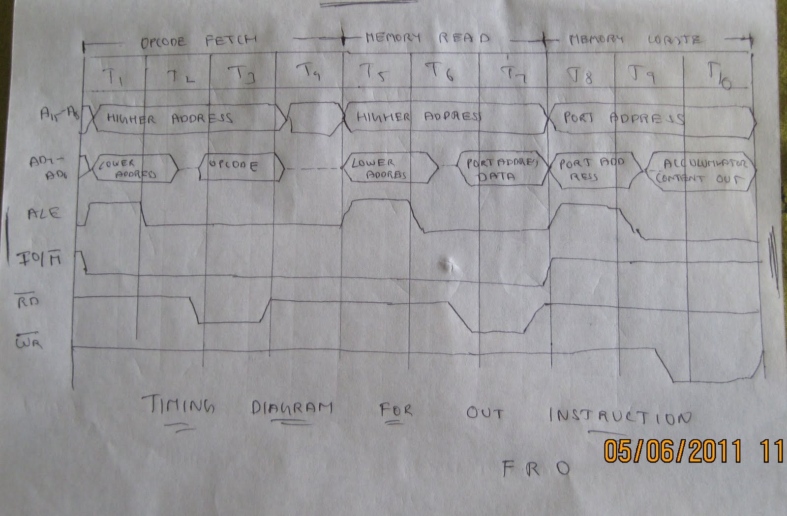 Timing Diagram for OUT instruction(F-R-IOW)