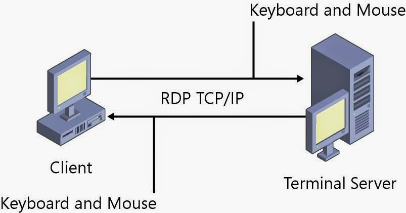 Remote Desktop access from windows to Connect Ubuntu Linux