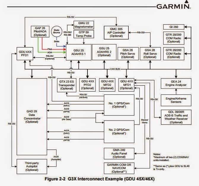 Garmin Gps Fishfinder Wiring Diagram Wiring Schematic Diagram