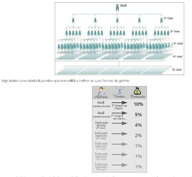 MMN Marketing Multinível Grátis da Imagem Folheados Como Funciona Comissões e Vendas Diretas e Indiretas