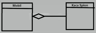 Relasi agregasi pada class diagram