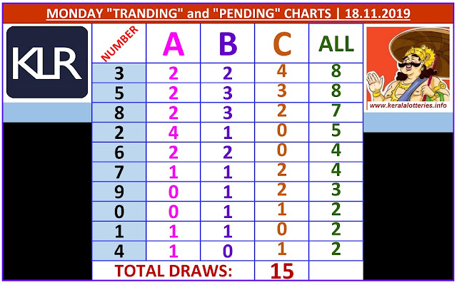 Kerala Lottery Result Winning Numbers ABC Chart Monday 15 Draws on 18.11.2019