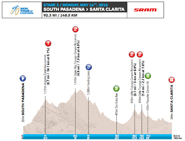 Stage 2 profile map Tour of California