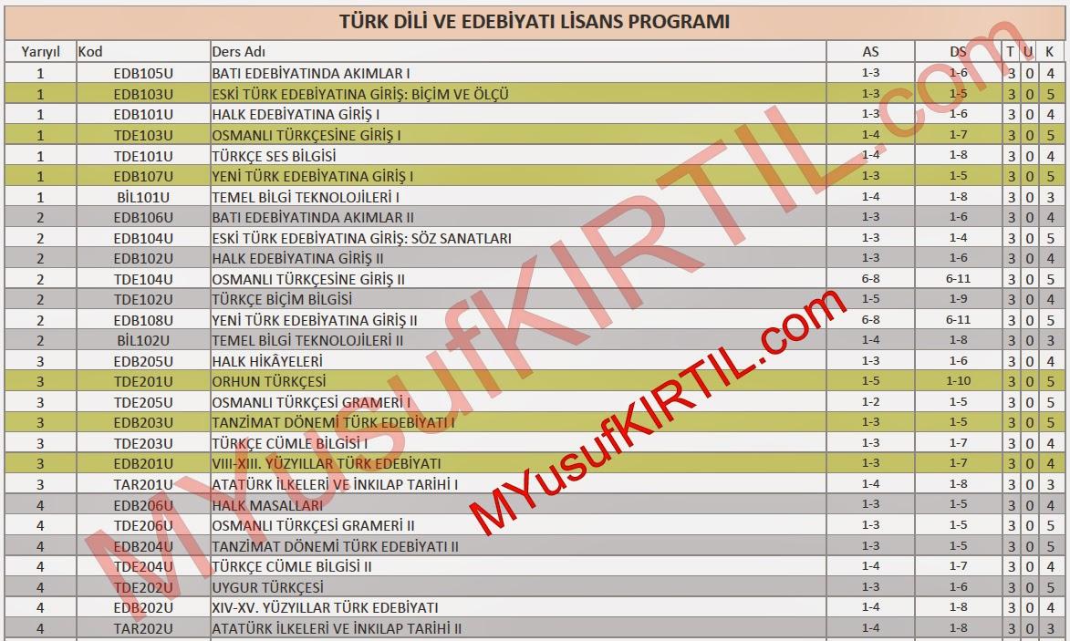 acikogretim fakultesi aof turk dili ve edebiyati bolumu dersleri sorumlu olunan uniteler ders kredileri