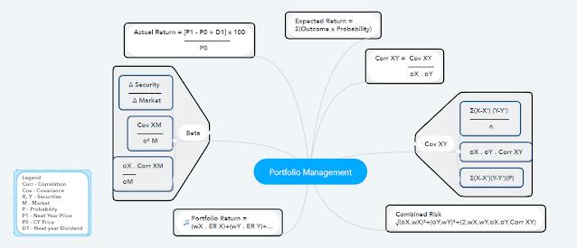 Portfolio Management - Formulae