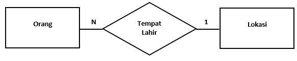 Contoh hubungan many to one diagram hubungan entitas
