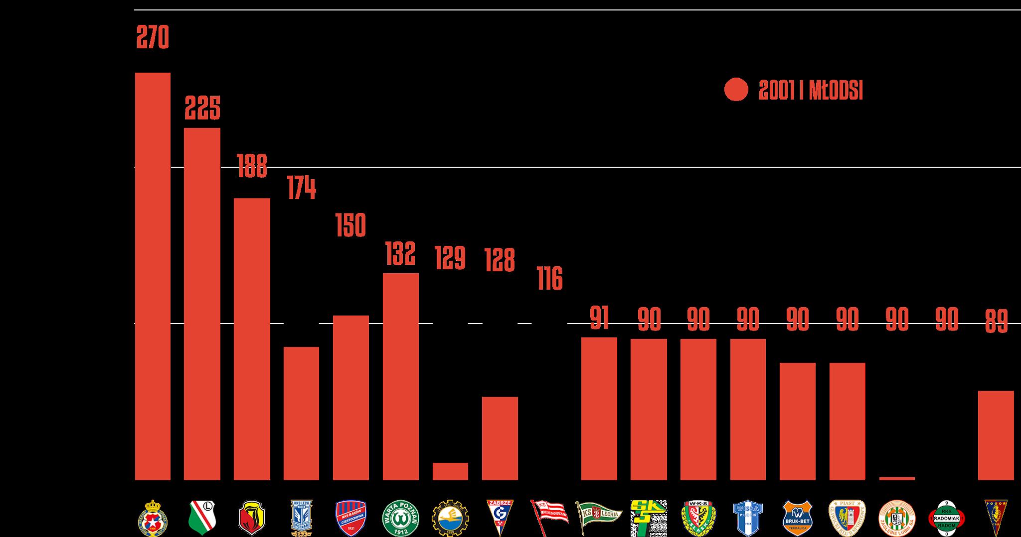 Klasyfikacja klubów pod względem rozegranego czasu przez młodzieżowców w2.kolejce PKO Ekstraklasy<br><br>Źródło: Opracowanie własne na podstawie ekstrastats.pl<br><br>graf. Bartosz Urban