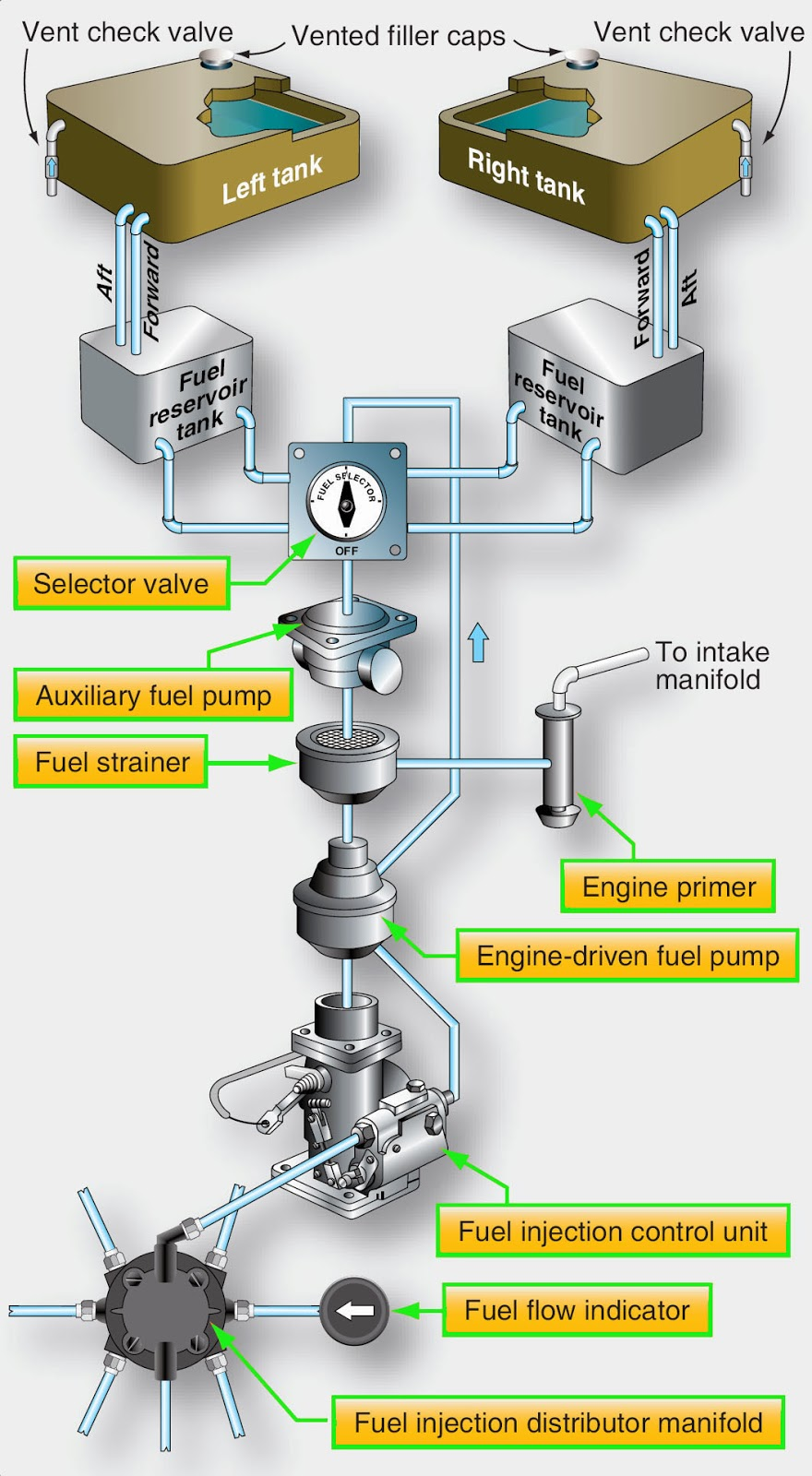 hight resolution of aircraft fuel system