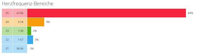 Herzfrequenz-Bereiche Dez 2015