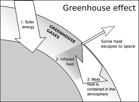how greenhouse effect by air pollution