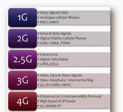 Difference Between 1g 2g 2 5g 3g 4g 5g Encodemaster