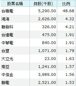 ETF:006208成分股