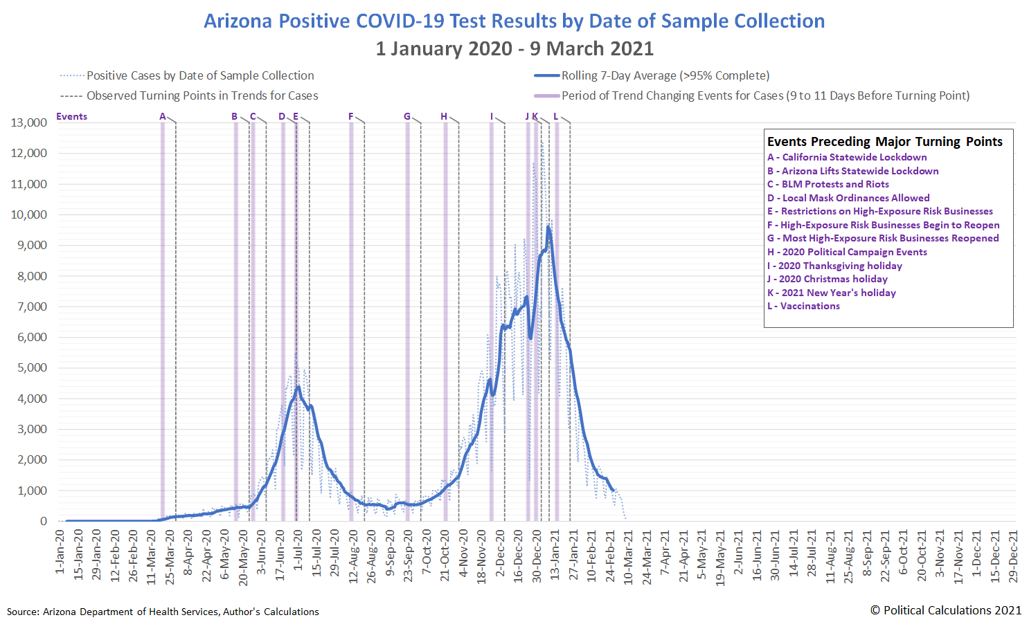 Arizona Positive COVID-19 Test Results by Date of Sample Collection, 1 January 2020 - 9 March 2021