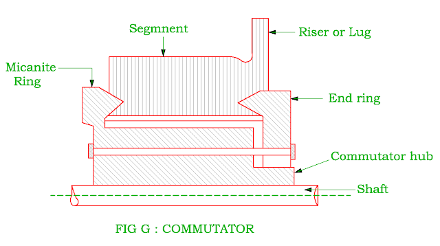 commutator of dc machine