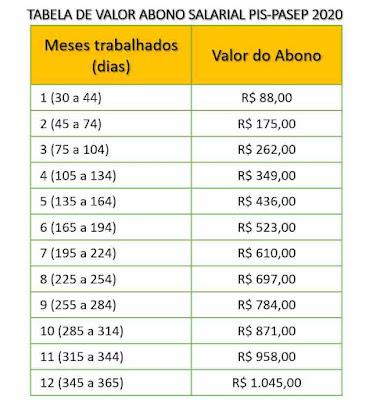 Tabela de valor do abono salarial do PIS-PASEP