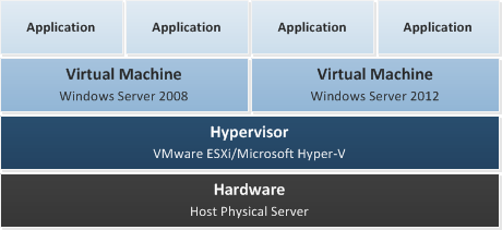 Server 2012 R2 Remote Desktop Services (RDS) - A Design Proposal
