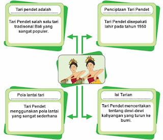 diagram makna tari pendet bali www.simplenews.me