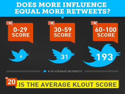 klout-for twitter-tweets-marketing-400x300